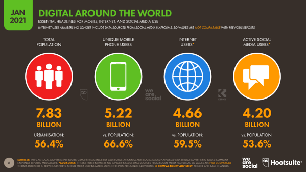 02-Global-Headlines-DataReportal-20210126-Digital-2021-Global-Overview-Report-Slide-8